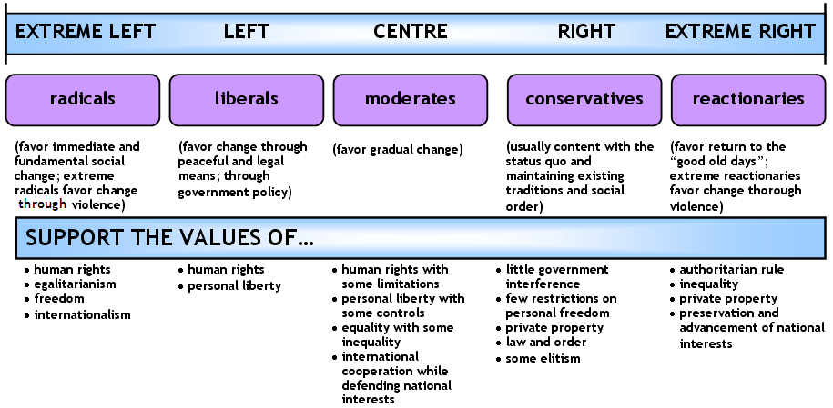 explaining political ideology in american society So today craig is going to look at political ideology in  these positions as they are used pretty frequently in discussions of american.
