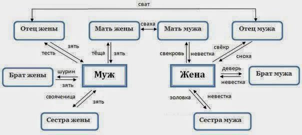 Ruska porodica (familija)