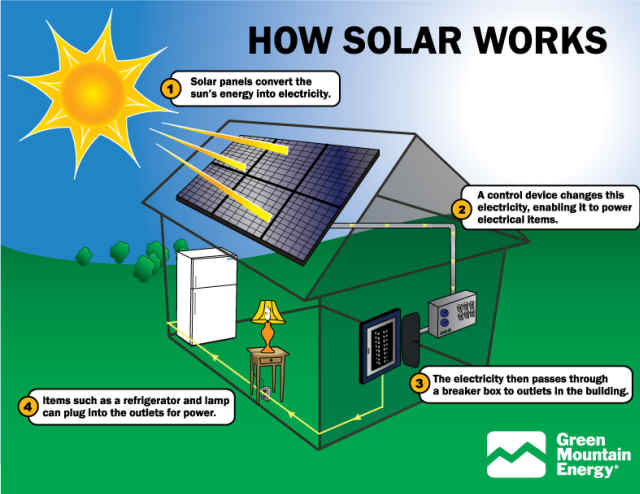 ... SCIENTISTSolar Cells – Learn About Energy and...EARN A REWARD