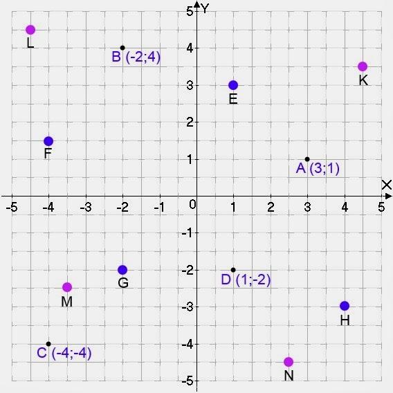 Знакомство с координатной сеткой по информатике