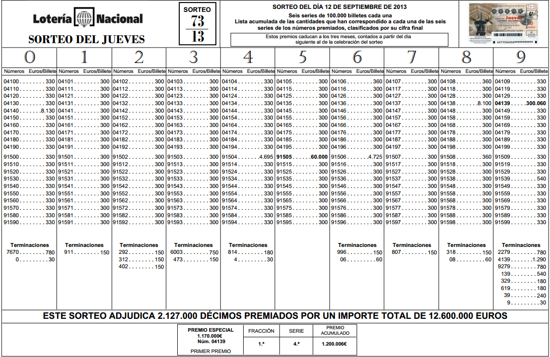 lista de la loteria nacional de espana: