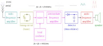 Media program technology education gambar diagram blok radio penerima am superheterodyne 5 diketahui frf 1053 mhz dan fif fm 107 mhz ditanyakan fosc ccuart Image collections