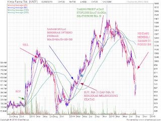 Tehnik simple trading saham potensi untung besar
