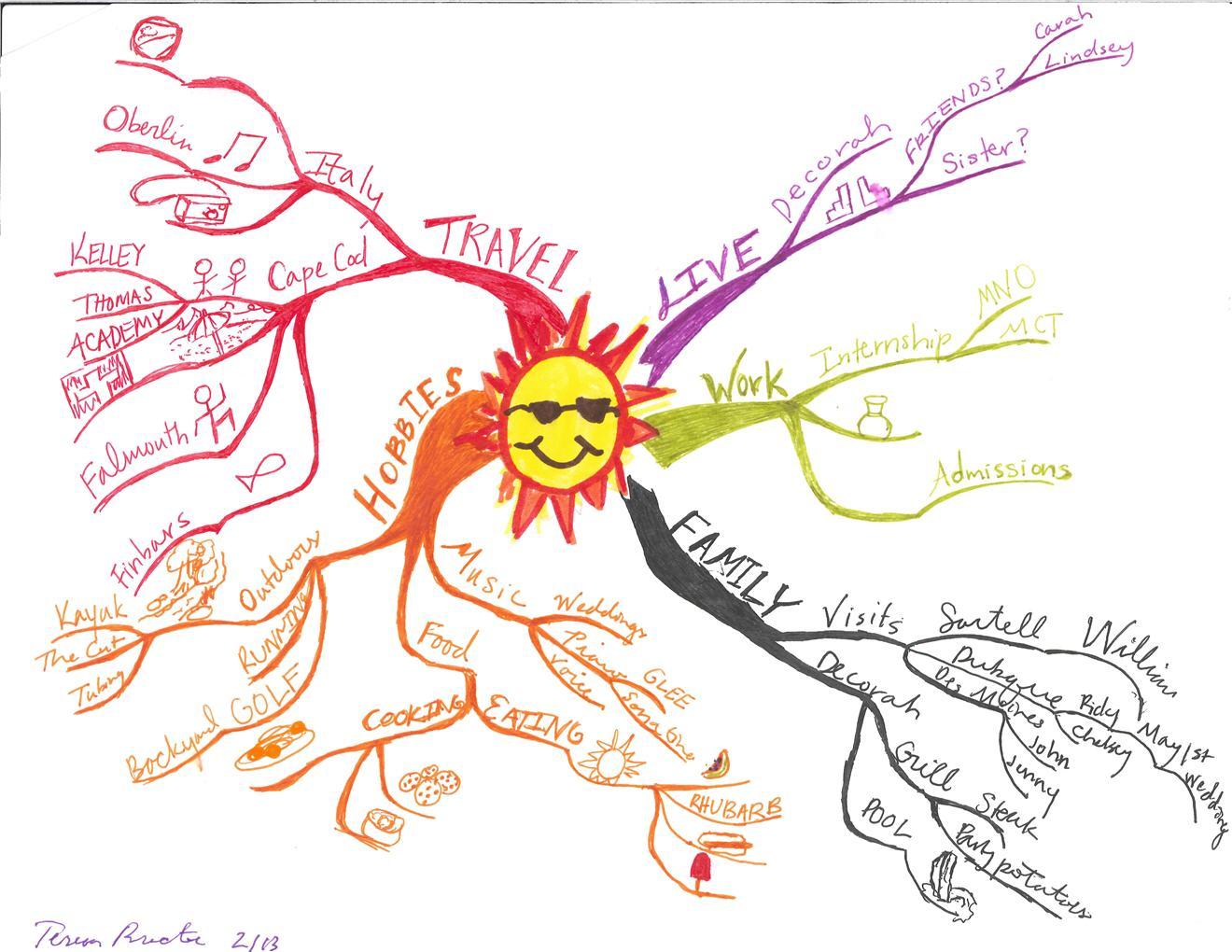 http://4.bp.blogspot.com/-h9mZtoQ63gM/TkDzTw9OO5I/AAAAAAAAAjs/PPyz34FB42I/s1600/Teresa-Procter-Idea-Map-or-Mind-Map-of-Summer-Plans.jpg