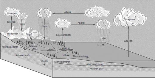 Siklus hidrologi yang terjadi di alam sebagai fenomena hidrosfer