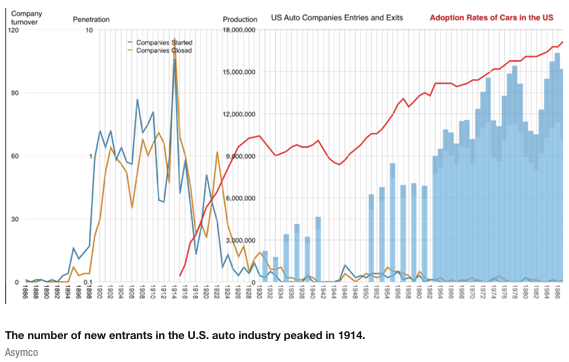 threat of new entrants the united states automobile industry A p5f analysis of the electric car industry would be entirely different than one of the conventional car industry porter's five forces in the auto industry around the world for a p5f analysis of the auto industry in the us, click here to see a p5f analysis of the auto industry in china, click here a p4f analysis of the indian auto industry is here.