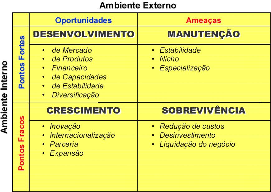 plano de negocios interno