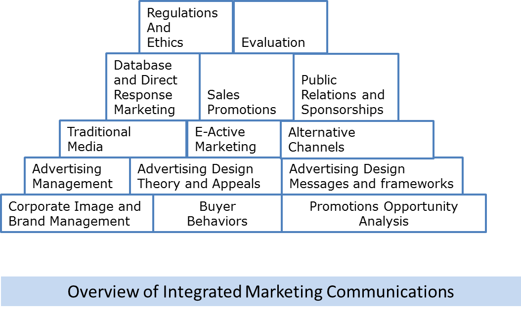marketing and information technology strategies and tactics As technology marches onward, pharmaceutical marketing strategies have likewise evolved new technology tools increase the ability of drug developers and reps to explain products through animations and multimedia presentations marketers can now provide more information in less time.