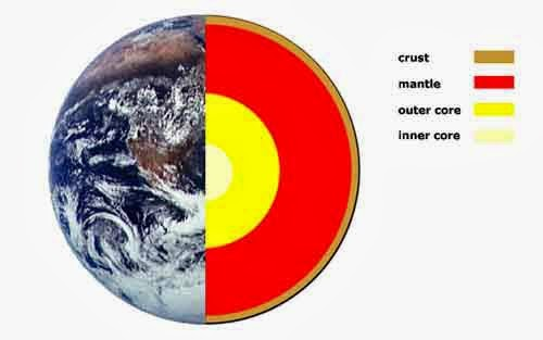 The Earth And Geography The Structure Of The Earth
