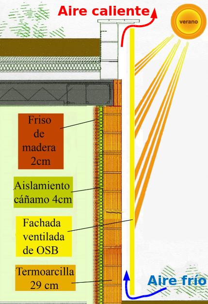 La casa ecol gica y bioclim tica fachada ventilada - Materiales de construccion para fachadas ...