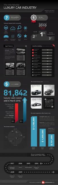 Infográfico de carros de luxo