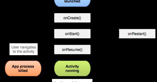 Develooping como funciona uma activity no android ccuart Choice Image