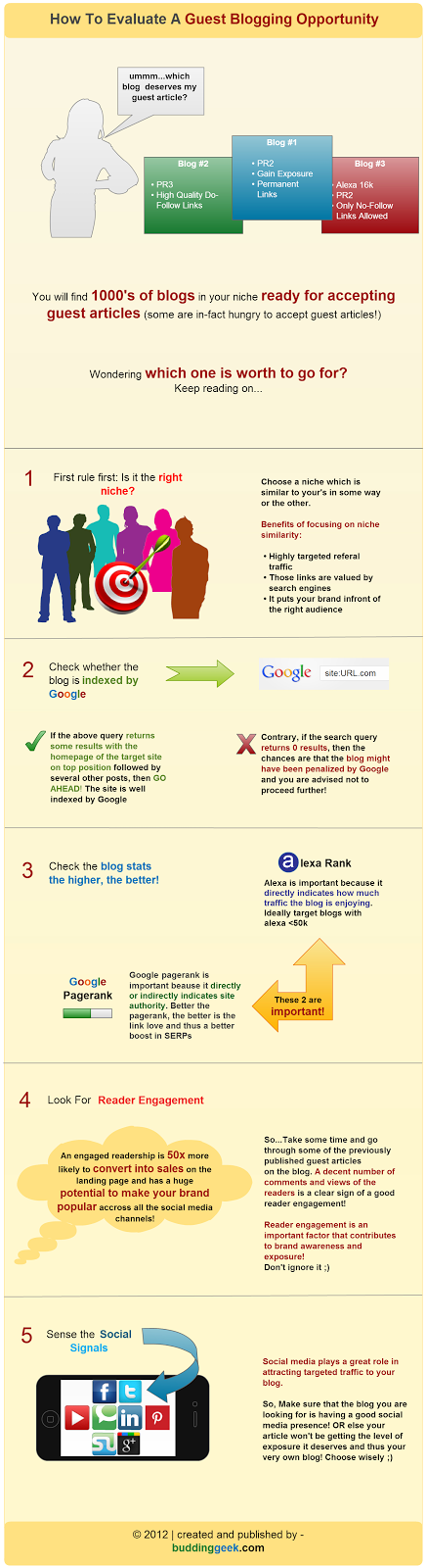 How to evaluate a guest blogging opportunity - Infographic