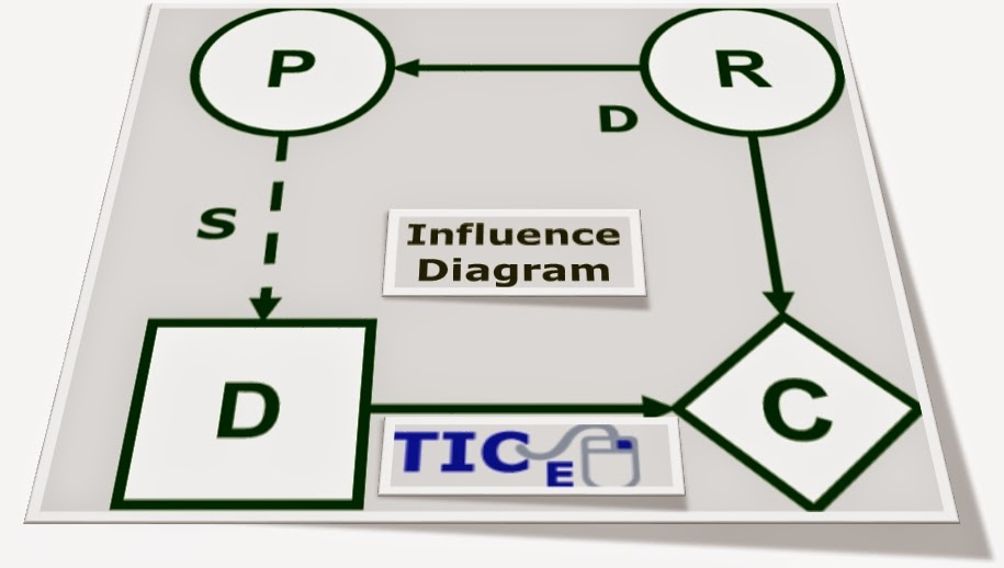 Influence Diagram