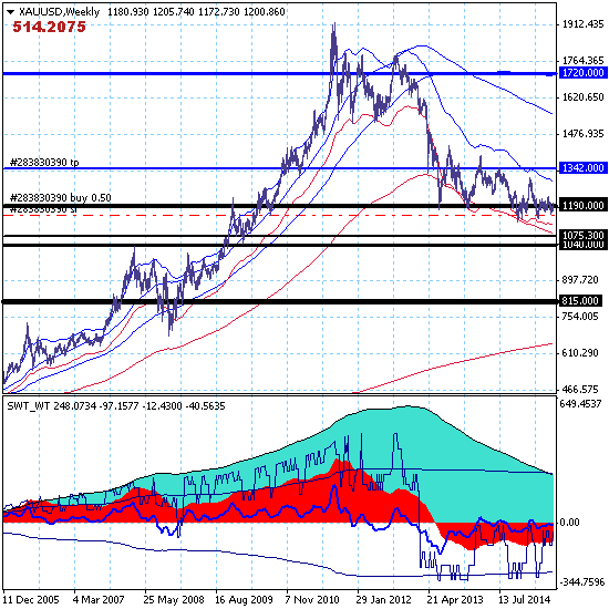 GOLD – 19.06.15. Золото снова делает попытку среднесрочного роста с целью на уровне 1342.00.