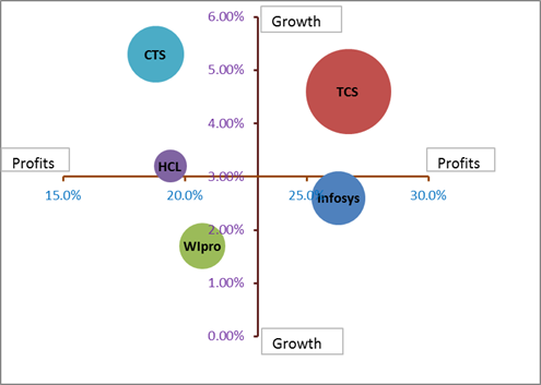 ratio analysis of tcs wipro infosys Comparative study of financial performance between gpit (wipro, infosys, satyam and tcs) i letter of transmittal 8 322 profitability ratio analysis.