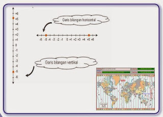 Memahami Pengertian Bilangan Bulat Melalui Operasi Dan Contohnya Kumpulan Pelajaran