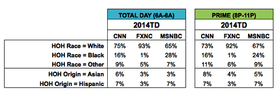 By and large, Blacks won't watch chronically racist news programs.