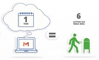 Gmail Energy