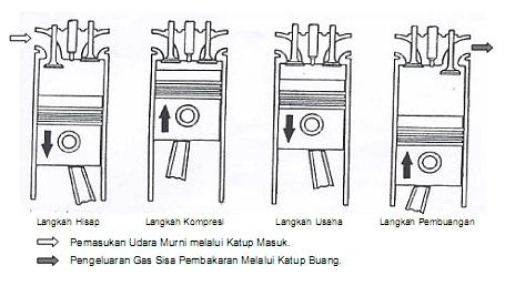 Siklus Kerja Motor Diesel 4 Tak