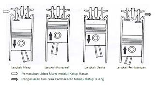motor diesel 4 tak dan diagram kerja katup motor diesel 4 tak berikut