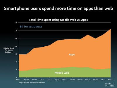 スマホアプリ サイト 消費時間 利用時間