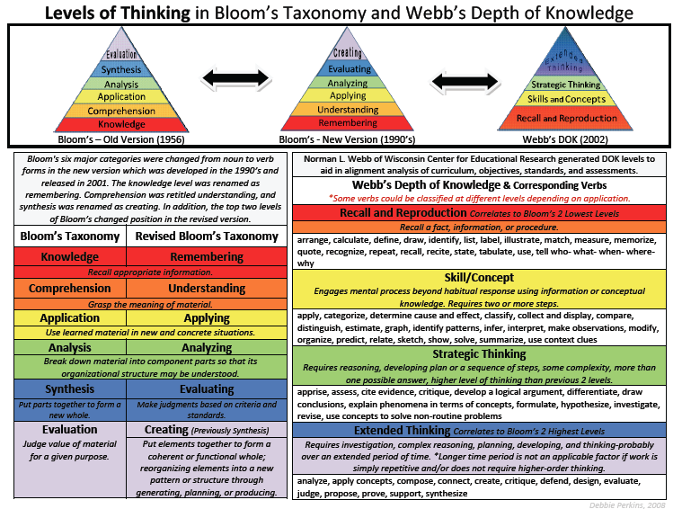 critical thinking reference flip charts