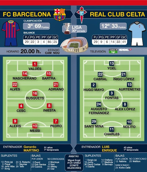 InfoDeportiva - REPETICION, FC BARCELONA VS CELTA DE VIGO, DIFERIDO, ONLINE, REPLAY, VIDEOS