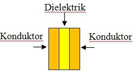 Tipe Kapasitor / Kondensator