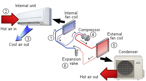 how does an air conditioner work    mechan zerhow does an air conditioner work