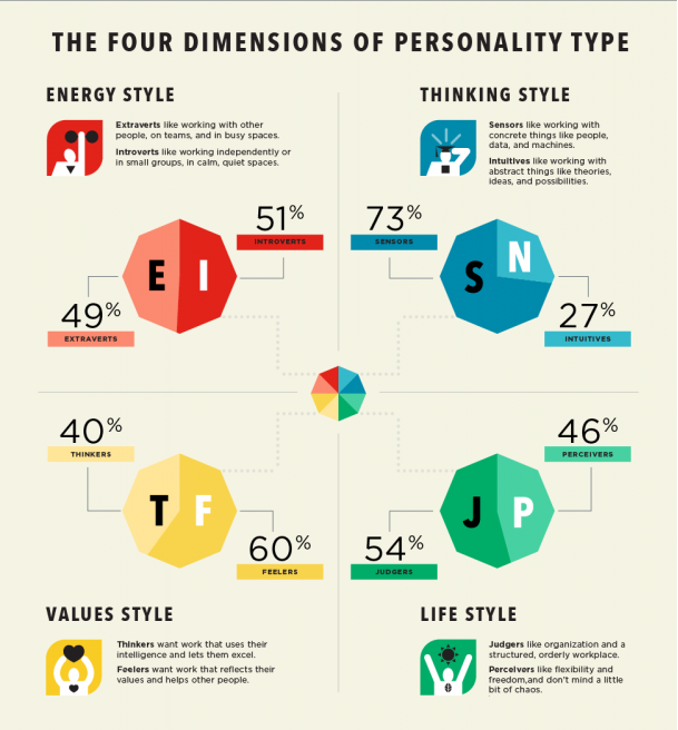 http://www.businessinsider.com/best-careers-for-every-personality-type-2015-1