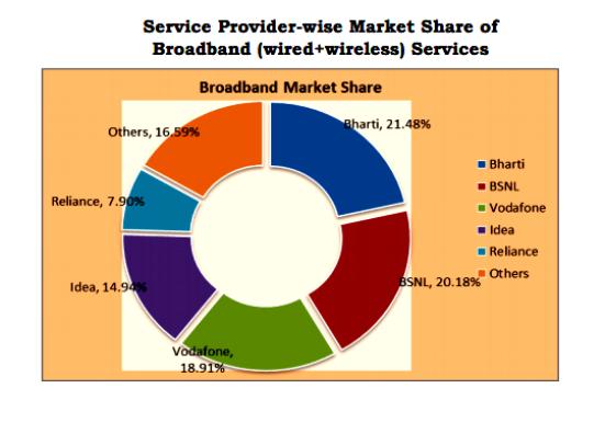 broadband-market-share-january-2015