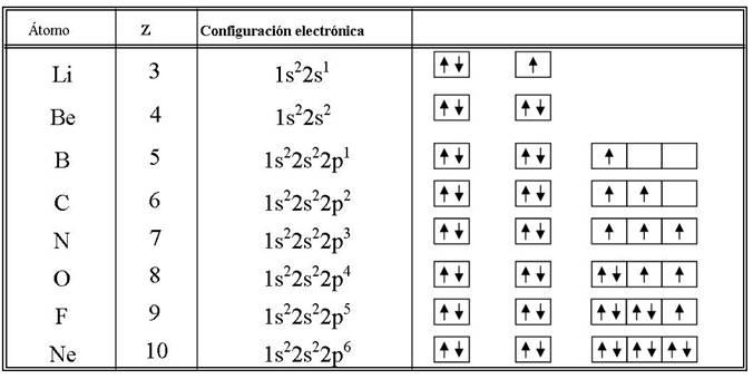 Configuracin electrnica la manera en la que se obtiene la configuracin electrnica de determinado elemento de la tabla peridica se debe hacer segn se observa a continuacin urtaz Images