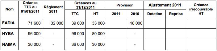 Comptabilit et fiscalit marocaine - Declaration de fin de travaux non faite ...