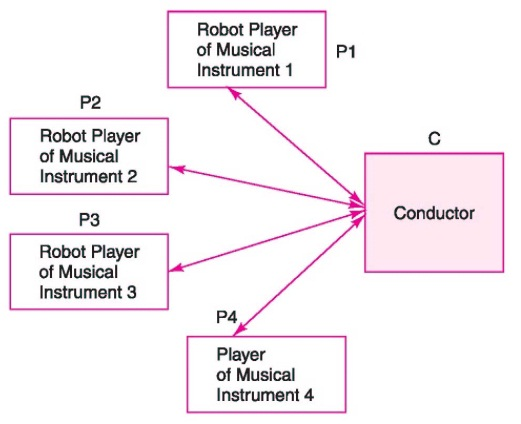 the characteristics of the musical instrument digital interface midi The biggest advantage a digital audio file gives over midi loops is a  musical  scores, audio production and different musical instruments.