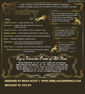 Free Infographic: Poetry Writing 2