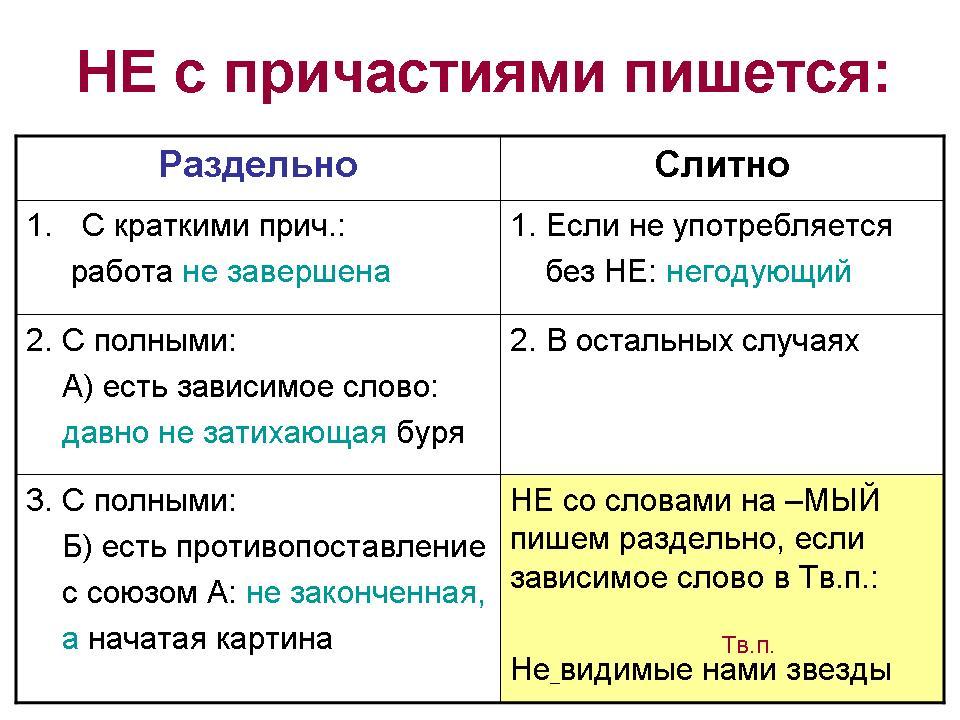 конспект урока русского языка 6 класс слитное и раздельное написание не