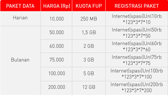 Cara Daftar Paket Internet Smartfren 2014
