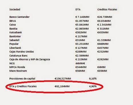 Desglose de los DTA y Créditos Fiscales por entidades bancarias en España