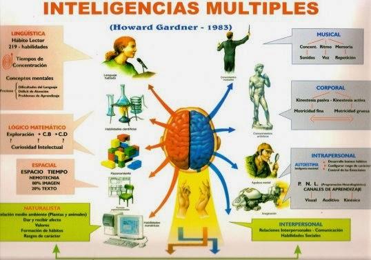 Test para descubrir las inteligencias múltiples