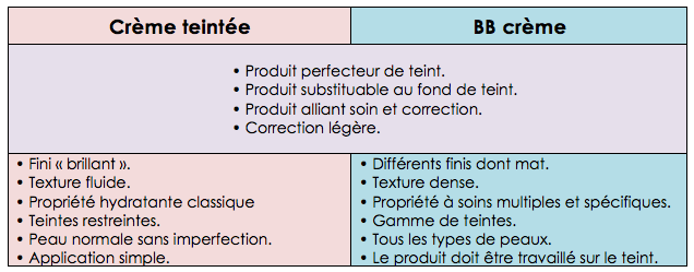 Quelle est la différence entre une BB, CC et crème teintée pour le maquillage du teint ?