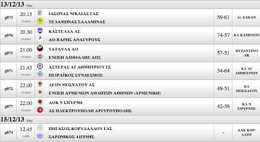 Γ΄ ΑΝΔΡΩΝ 11Η ΑΓΩΝΙΣΤΙΚΗ  Μεγάλες εκτός έδρας νίκες για Αρμενική και Πειραϊκό , έχασε στον Κορυδαλλό ο Σαρωνικός