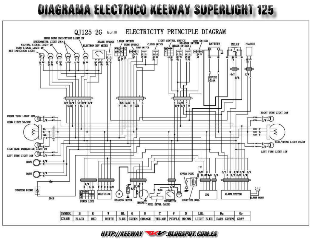 diagrama electrico keeway superlight 125 cc