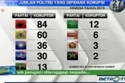 KPK Tangkap Tangan Kader PDIP Musi Banyuasin, PDIP Makin Kokoh Juara Korupsi
