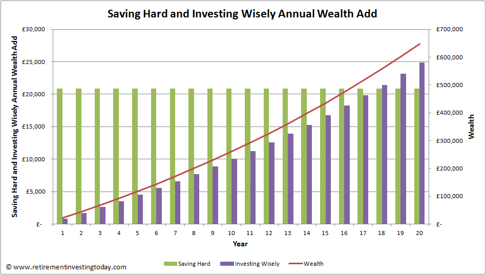 Saving Hard and Investing Wisely Annual Wealth Add