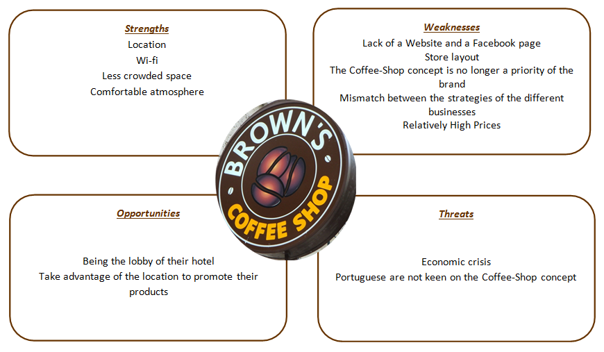 swot analysis coffee shop Swot analysis of pacific coffee - assignment example  f extensive store  network, 90 shops are owned by pacific coffee directly.