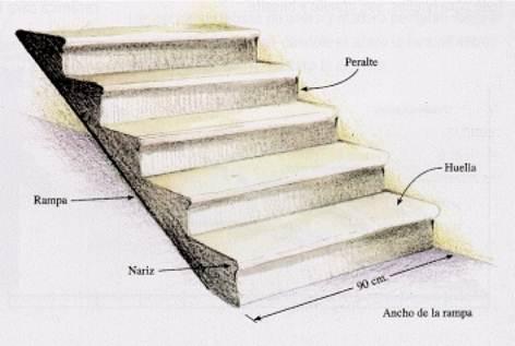 Para construir una escalera, es necesario trazar sobre el muro una