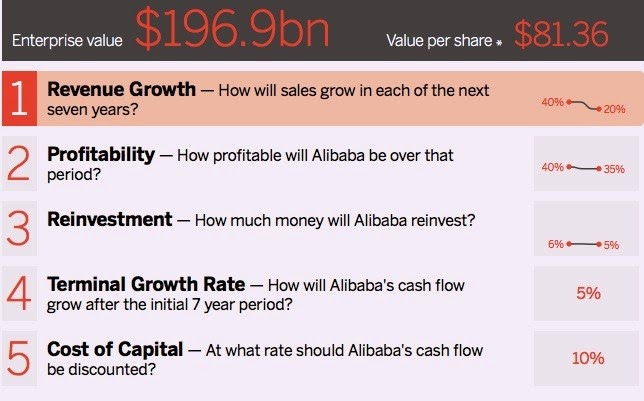 Financial orbit guest post who is alibaba the valuation tool includes forecast of the five factors listed above on the right hand side is the forecast i made the model itself is really sensitive ccuart Images