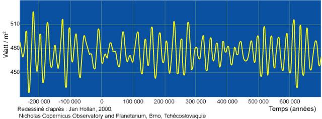 courbe d'oscillations de l'intensité du rayonnement solaire contrôlant le climat terrestre à l'échelle des temps géologiques