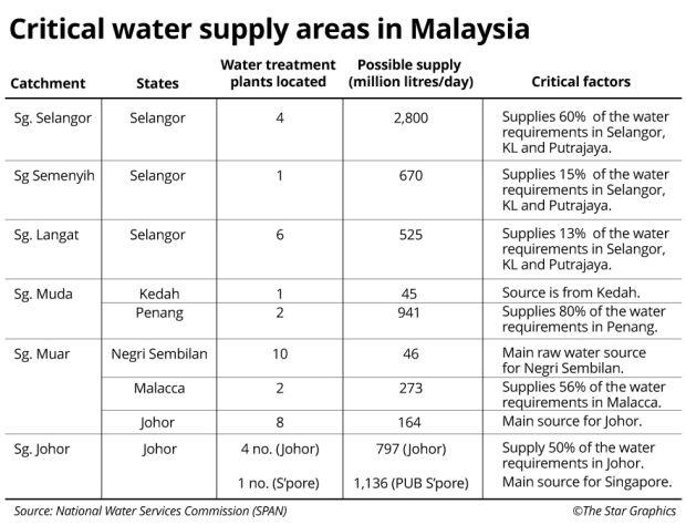River pollution in malaysia essay